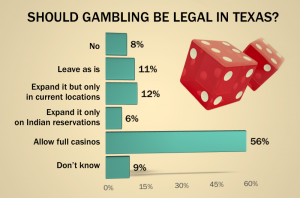 Gambling texas legal bills saloon gambling