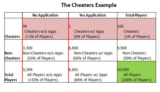 quotes for cheaters. statitics quotes binomial